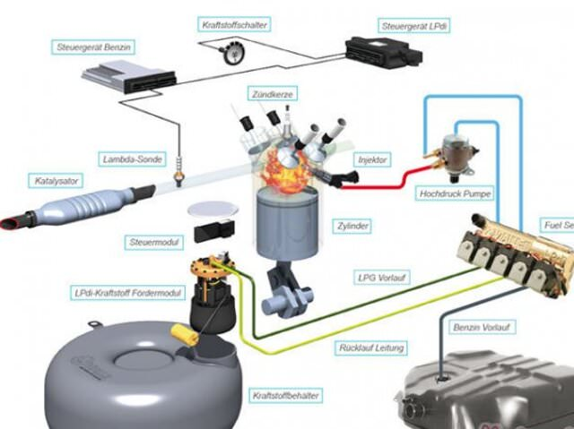 Что представляет собой газобаллонное оборудование