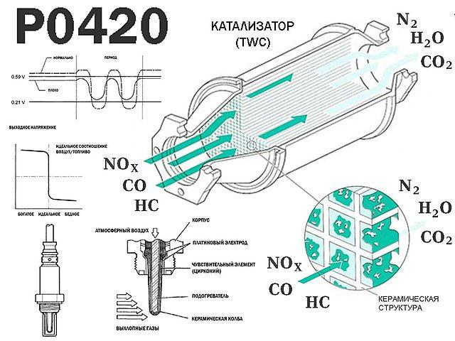 каталитический нейтрализатор